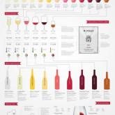 Vinho de Quinta: Pesquié e Vitiano