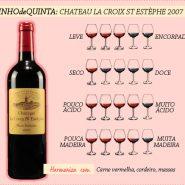 Vinho de quinta: Roquette & Cazes e Chateau La Croix