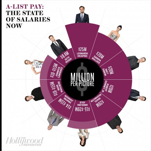Alist-Salaries